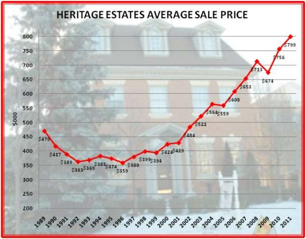 Average Prices in Heritage Estates for 21 Years