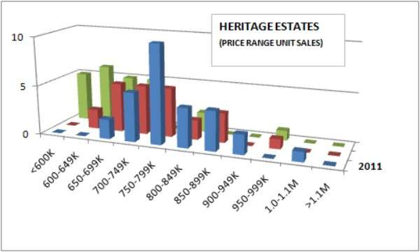 Price Range Sales in Heritage Estates