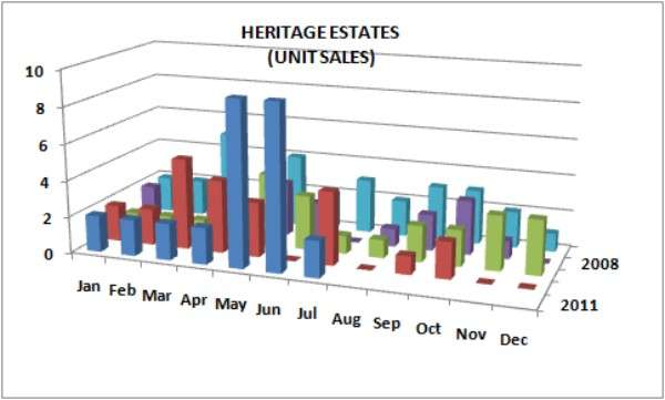 Graph of Unit Sales in Heritage Estates